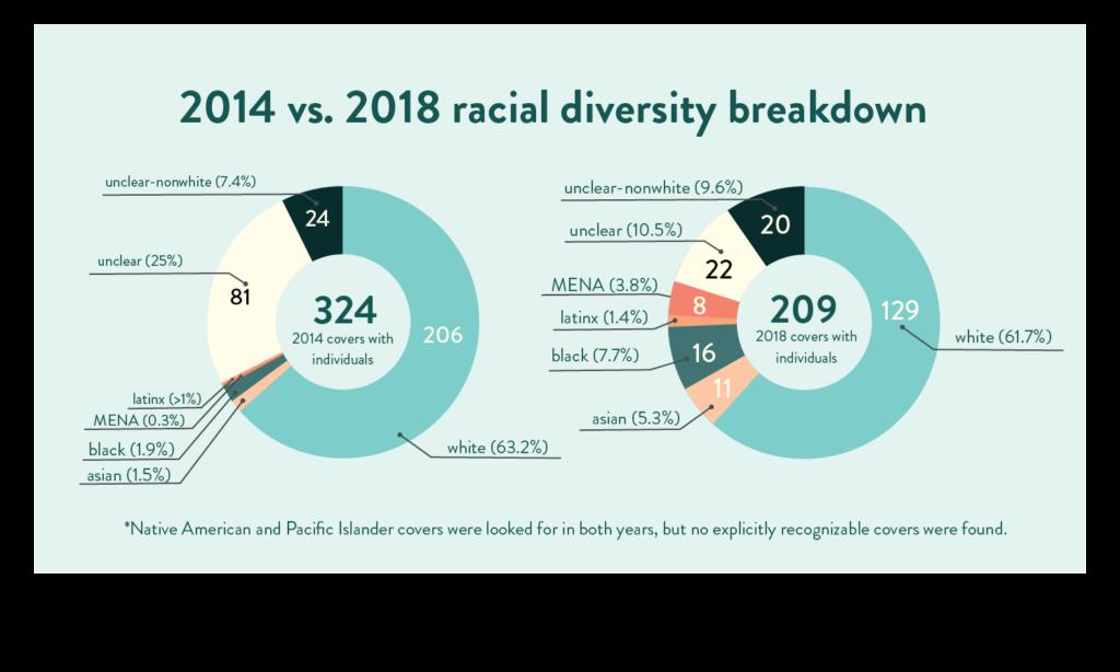 2014 versus 2018 racial diversity breakdown book covers